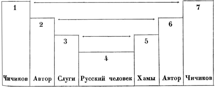 Белый. Мастерство Гоголя. —